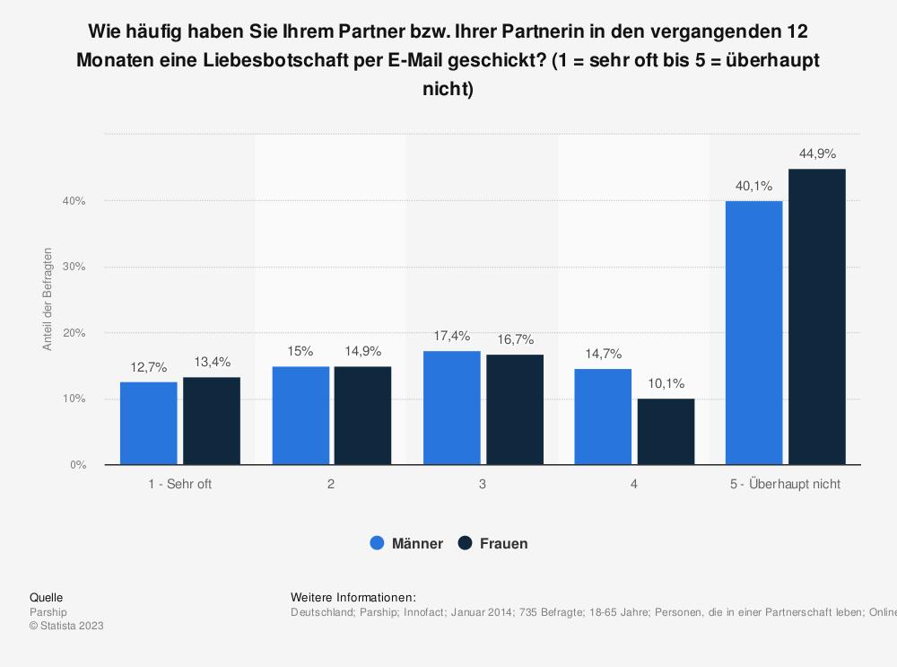 Statistik: Wie häufig haben Sie Ihrem Partner bzw. Ihrer Partnerin in den vergangenden 12 Monaten eine Liebesbotschaft per E-Mail geschickt? (1 = sehr oft bis 5 = überhaupt nicht)   Statista