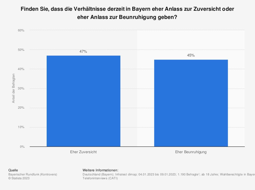 Statistik: Finden Sie, dass die Verhältnisse derzeit in Bayern eher Anlass zur Zuversicht oder eher Anlass zur Beunruhigung geben? | Statista
