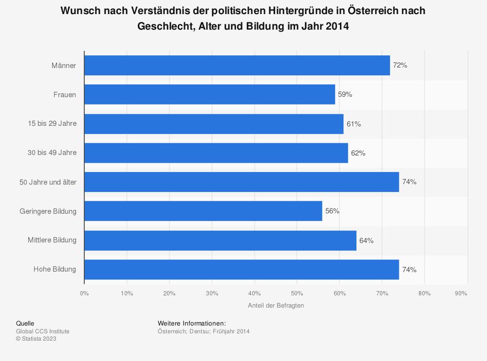 Statistik: Wunsch nach Verständnis der politischen Hintergründe in Österreich nach Geschlecht, Alter und Bildung im Jahr 2014 | Statista