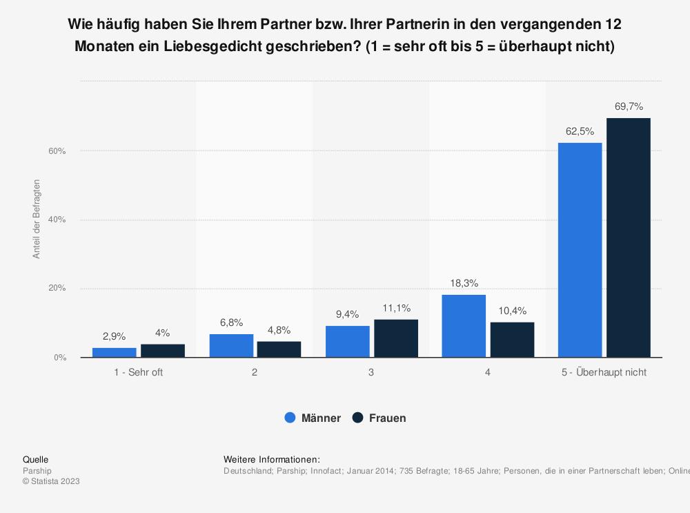 Statistik: Wie häufig haben Sie Ihrem Partner bzw. Ihrer Partnerin in den vergangenden 12 Monaten ein Liebesgedicht geschrieben? (1 = sehr oft bis 5 = überhaupt nicht) | Statista