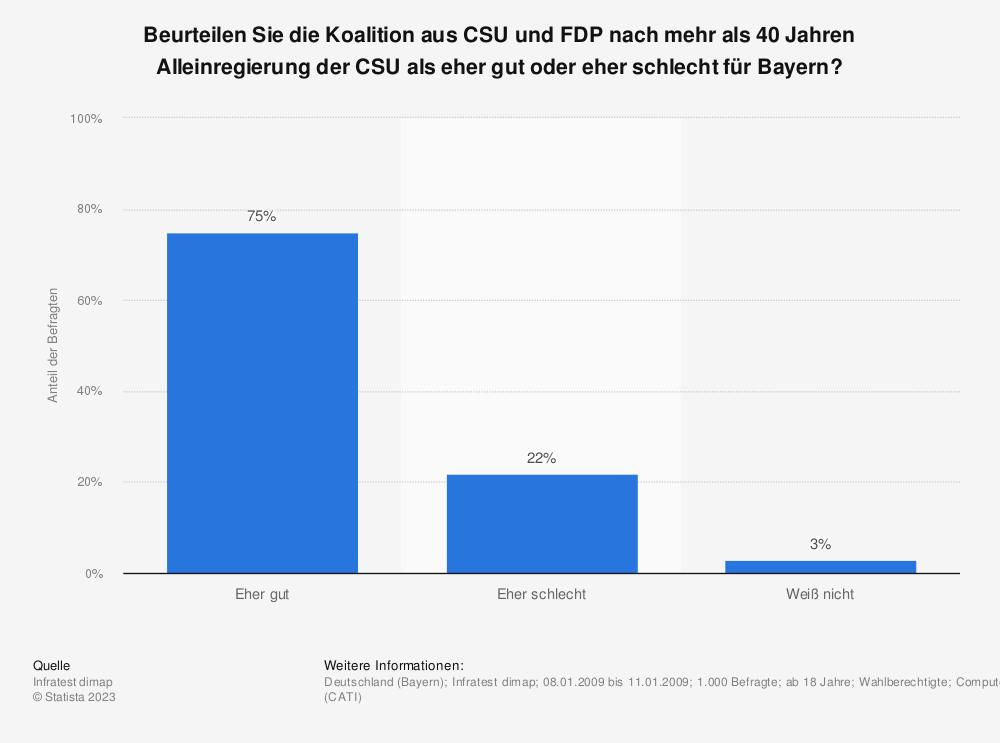 Statistik: Beurteilen Sie die Koalition aus CSU und FDP nach mehr als 40 Jahren Alleinregierung der CSU als eher gut oder eher schlecht für Bayern? | Statista