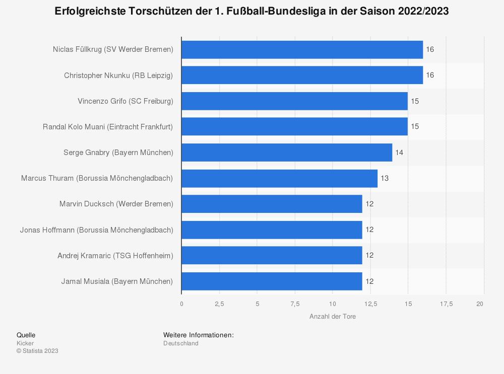 Statistik: Top-Torschützen der 1. Fußball-Bundesliga in der Saison 2019/2020 (Stand: 17. Spieltag) | Statista