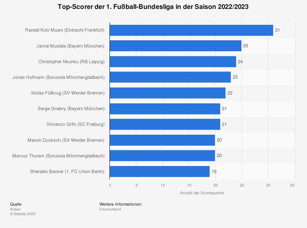 Statistik: Top-Scorer der 1. Fußball-Bundesliga in der Saison 2019/2020 (Stand: 17. Spieltag) | Statista
