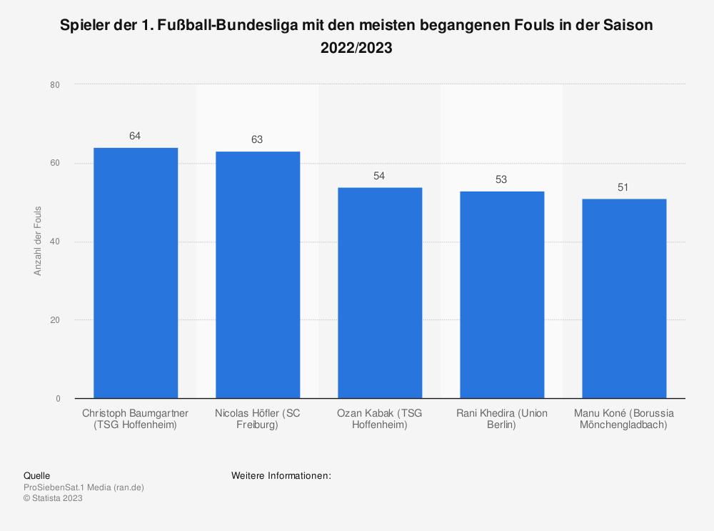 Statistik: Spieler der 1. Fußball-Bundesliga mit den meisten begangenen Fouls in der Saison 2020/2021   Statista
