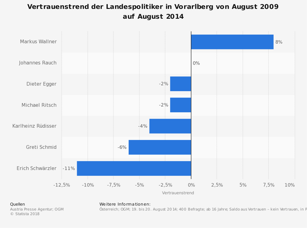 Statistik: Vertrauenstrend der Landespolitiker in Vorarlberg von August 2009 auf August 2014   Statista