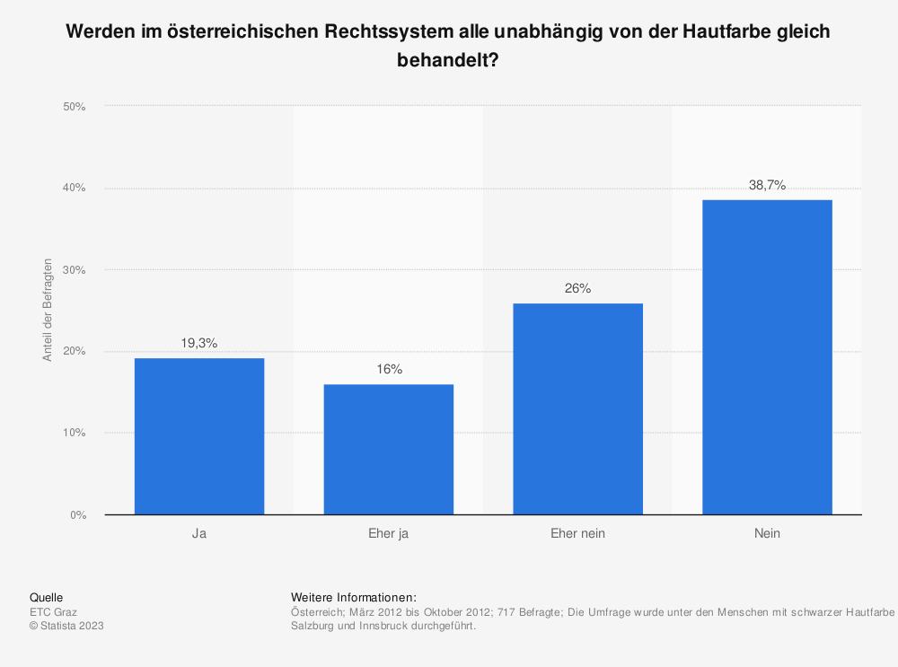Statistik: Werden im österreichischen Rechtssystem alle unabhängig von der Hautfarbe gleich behandelt? | Statista