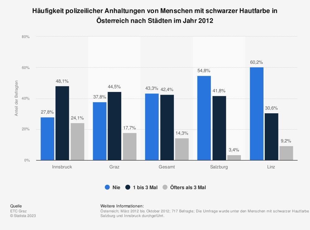 Statistik: Häufigkeit polizeilicher Anhaltungen von Menschen mit schwarzer Hautfarbe in Österreich nach Städten im Jahr 2012 | Statista