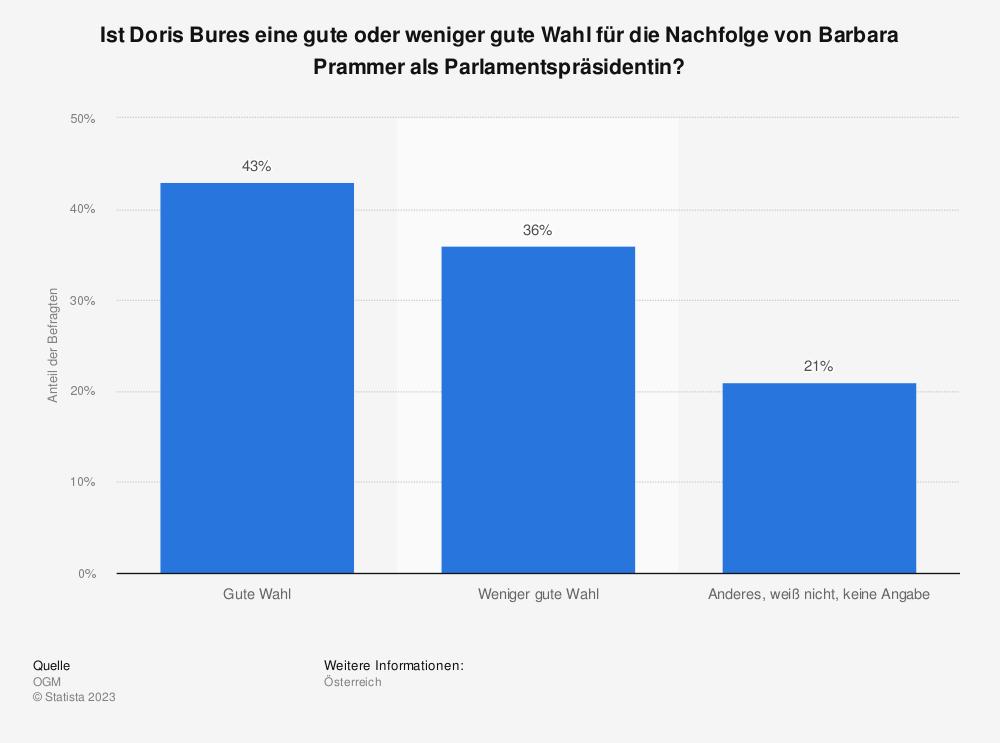Statistik: Ist Doris Bures eine gute oder weniger gute Wahl für die Nachfolge von Barbara Prammer als Parlamentspräsidentin? | Statista
