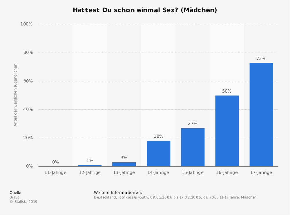 Statistik: Hattest Du schon einmal Sex? (Mädchen) | Statista