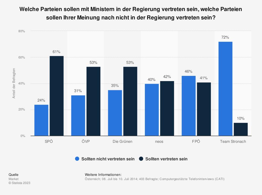 Statistik: Welche Parteien sollen mit Ministern in der Regierung vertreten sein, welche Parteien sollen Ihrer Meinung nach nicht in der Regierung vertreten sein? | Statista