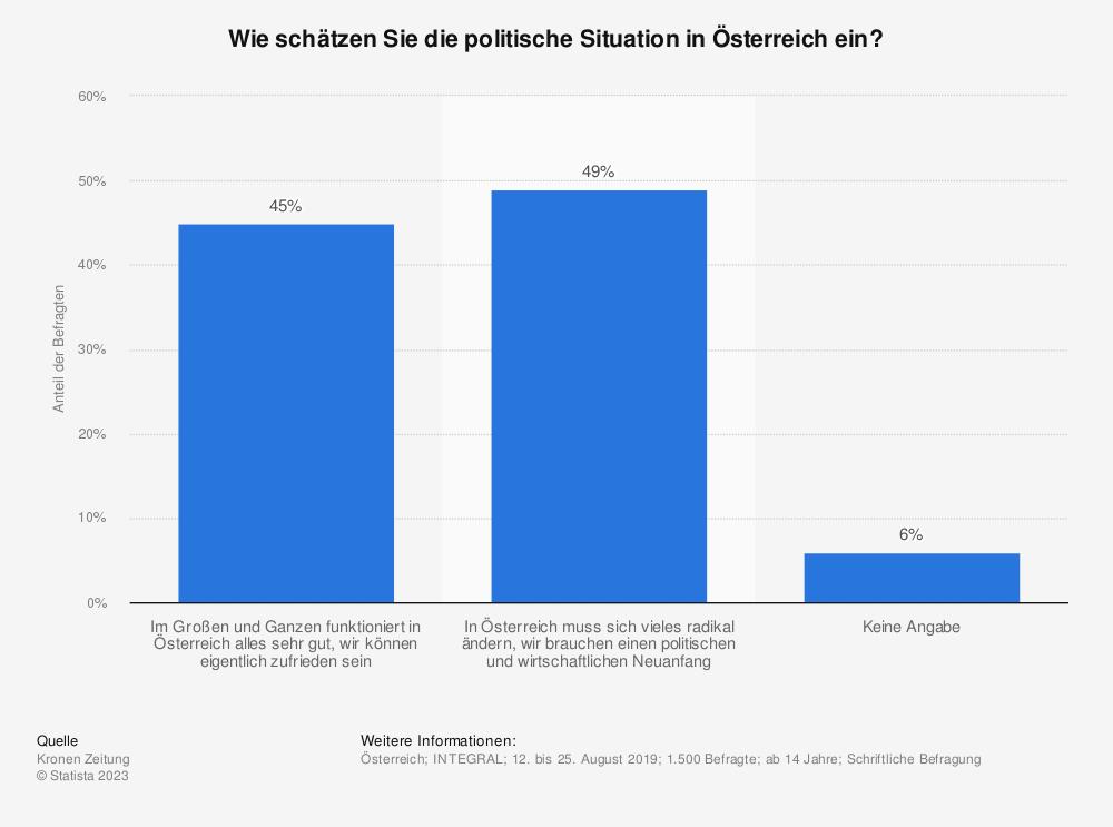 Statistik: Würden Sie sagen, in Österreich herrscht in Sachen Veränderungen und Reformen...? | Statista