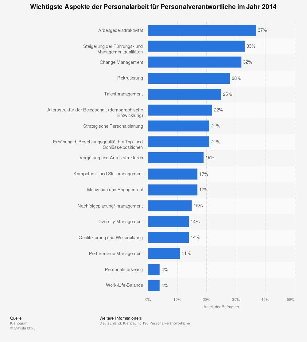 Statistik: Wichtigste Aspekte der Personalarbeit für Personalverantwortliche im Jahr 2014 | Statista