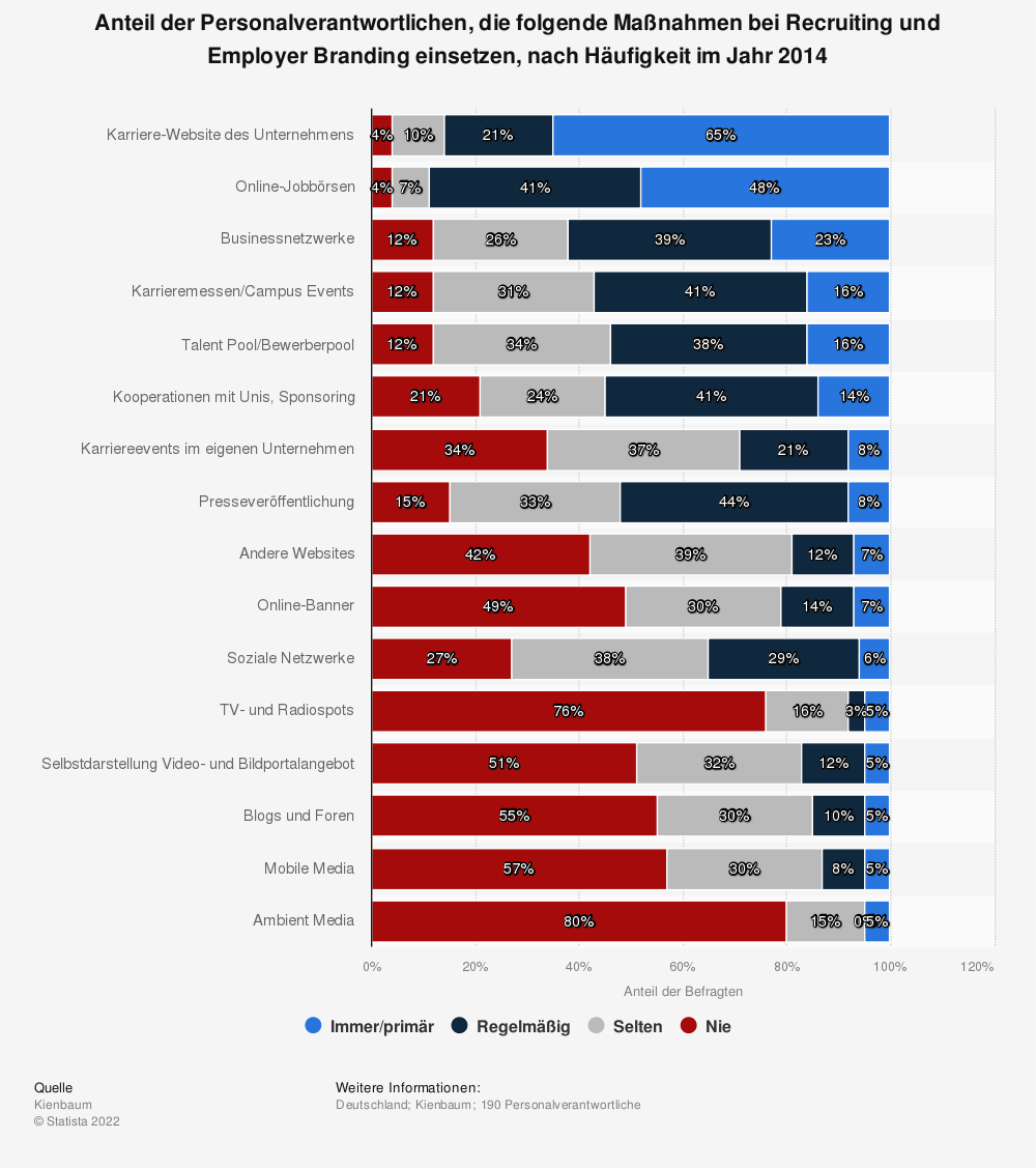 Statistik: Anteil der Personalverantwortlichen, die folgende Maßnahmen bei Recruiting und Employer Branding einsetzen, nach Häufigkeit im Jahr 2014 | Statista