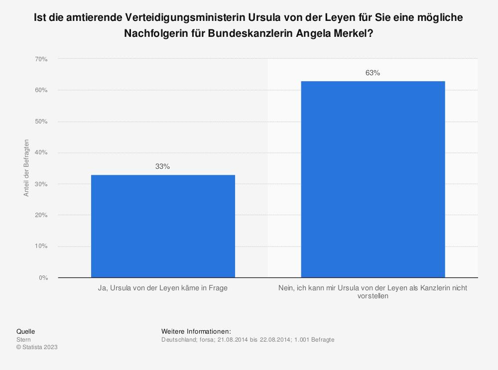 Statistik: Ist die amtierende Verteidigungsministerin Ursula von der Leyen für Sie eine mögliche Nachfolgerin für Bundeskanzlerin Angela Merkel? | Statista