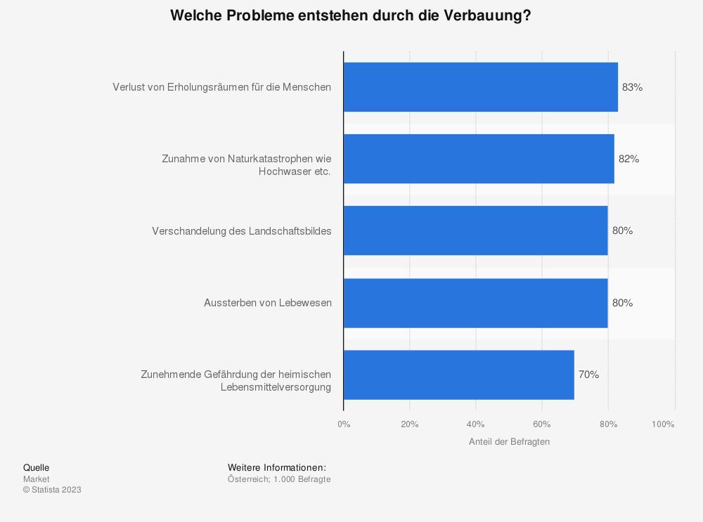 Statistik: Welche Probleme entstehen durch die Verbauung? | Statista