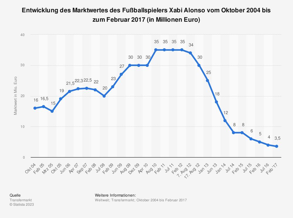 Statistik: Entwicklung des Marktwertes des Fußballspielers Xabi Alonso vom Oktober 2004 bis zum Februar 2017 (in Millionen Euro)   Statista