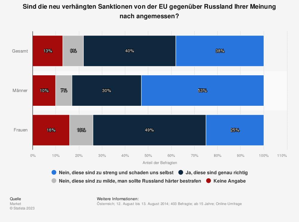 Statistik: Sind die neu verhängten Sanktionen von der EU gegenüber Russland Ihrer Meinung nach angemessen? | Statista