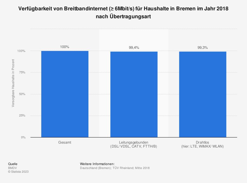 Statistik: Verfügbarkeit von Breitbandinternet (≥ 6Mbit/s) für Haushalte in Bremen im Jahr 2018 nach Übertragungsart | Statista