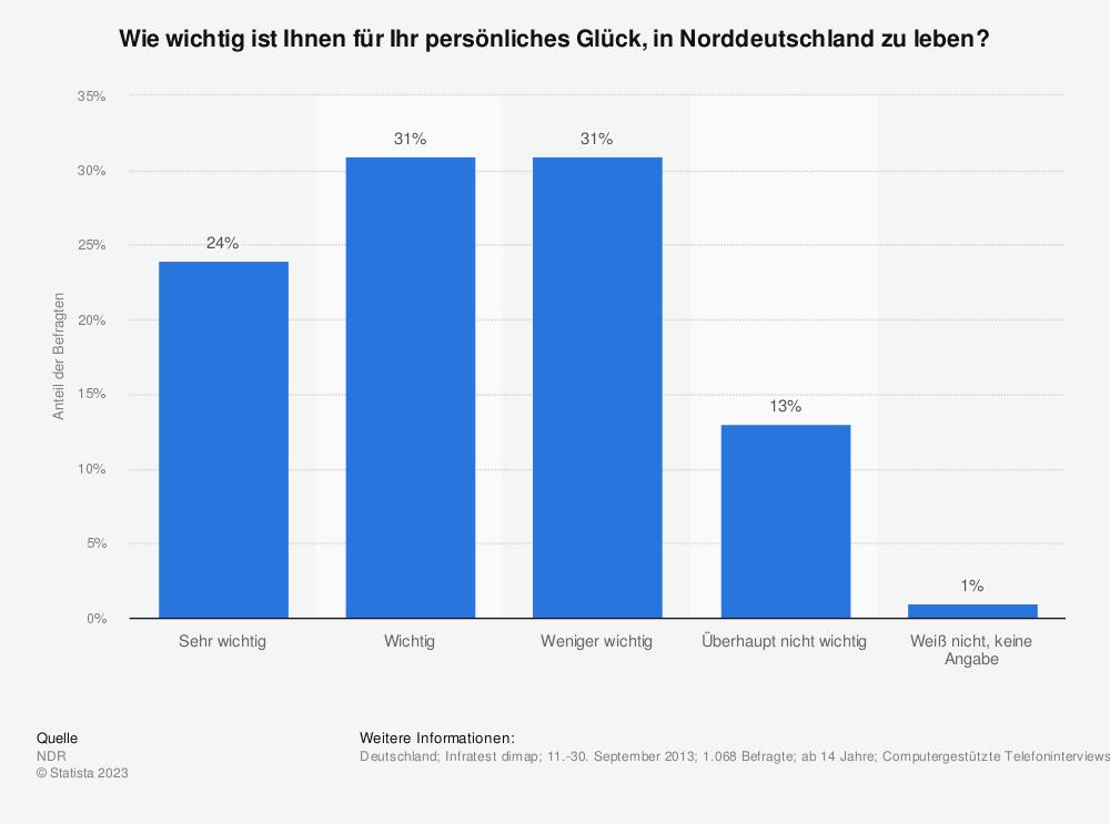 Statistik: Wie wichtig ist Ihnen für Ihr persönliches Glück, in Norddeutschland zu leben? | Statista