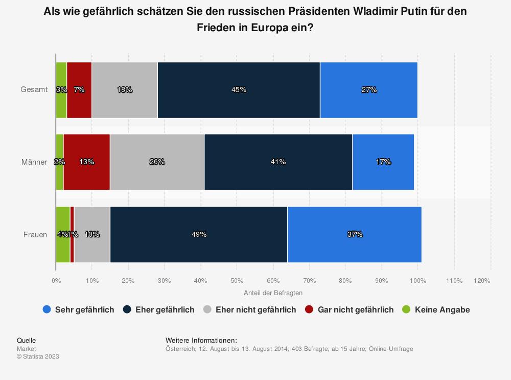 Statistik: Als wie gefährlich schätzen Sie den russischen Präsidenten Wladimir Putin für den Frieden in Europa ein? | Statista
