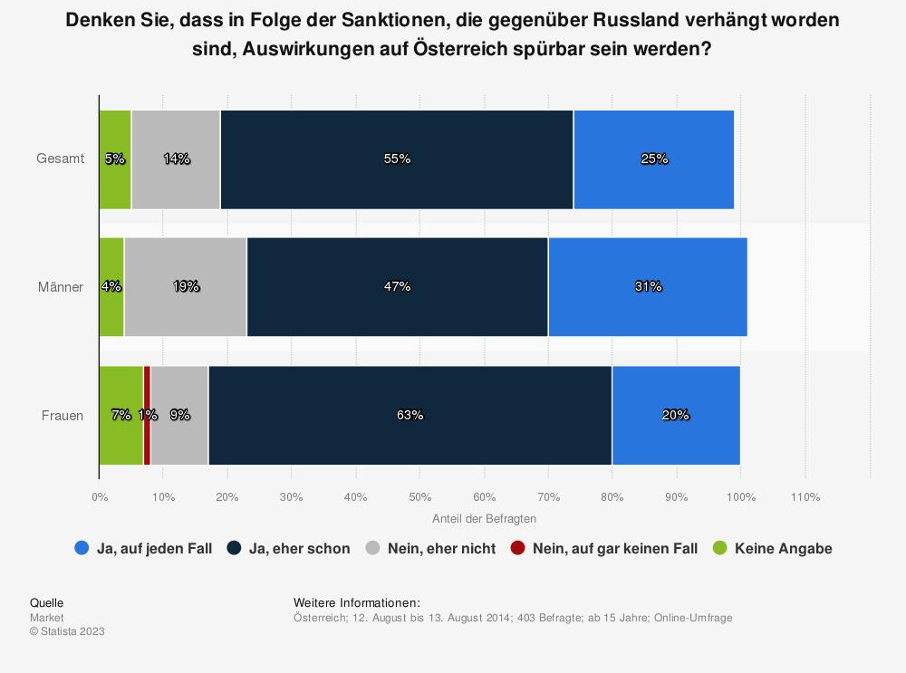 Statistik: Denken Sie, dass in Folge der Sanktionen, die gegenüber Russland verhängt worden sind, Auswirkungen auf Österreich spürbar sein werden? | Statista