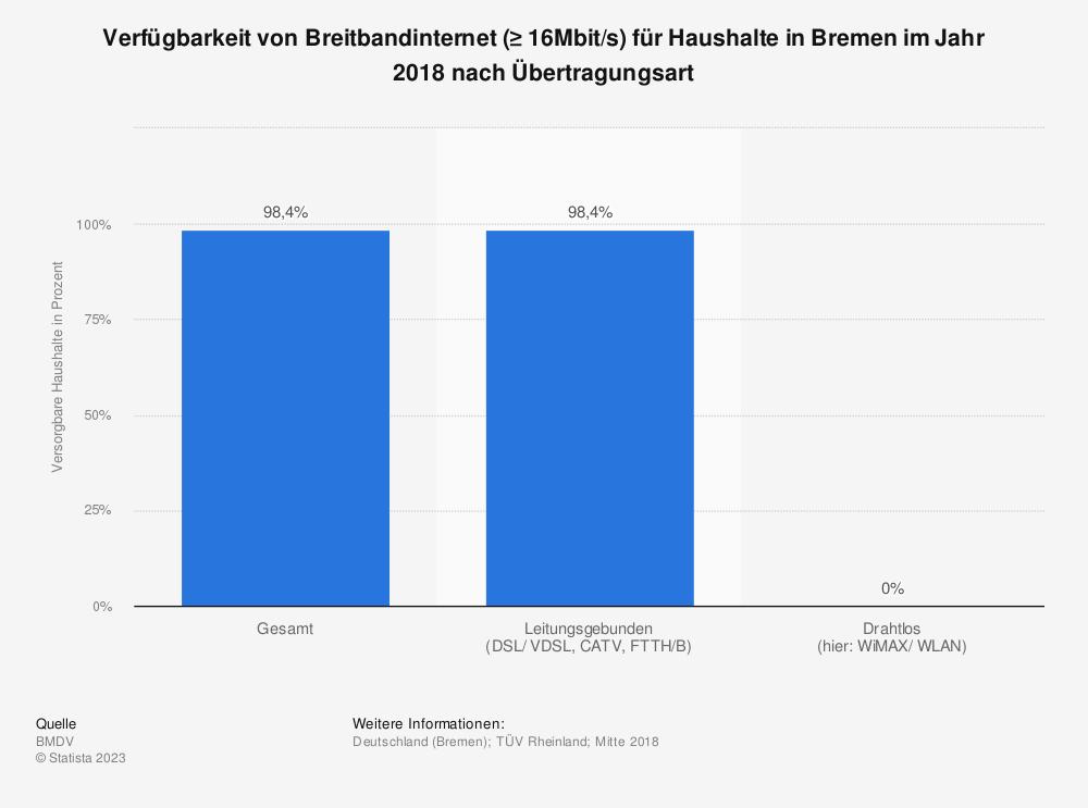 Statistik: Verfügbarkeit von Breitbandinternet (≥ 16Mbit/s) für Haushalte in Bremen im Jahr 2018 nach Übertragungsart | Statista