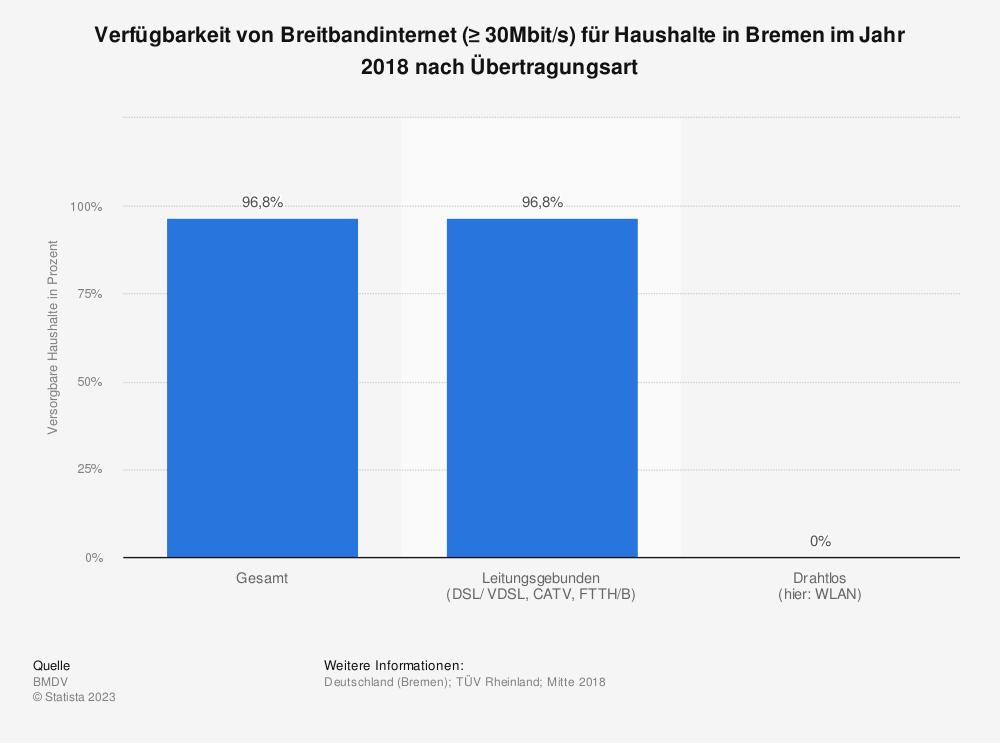 Statistik: Verfügbarkeit von Breitbandinternet (≥ 30Mbit/s) für Haushalte in Bremen im Jahr 2018 nach Übertragungsart | Statista