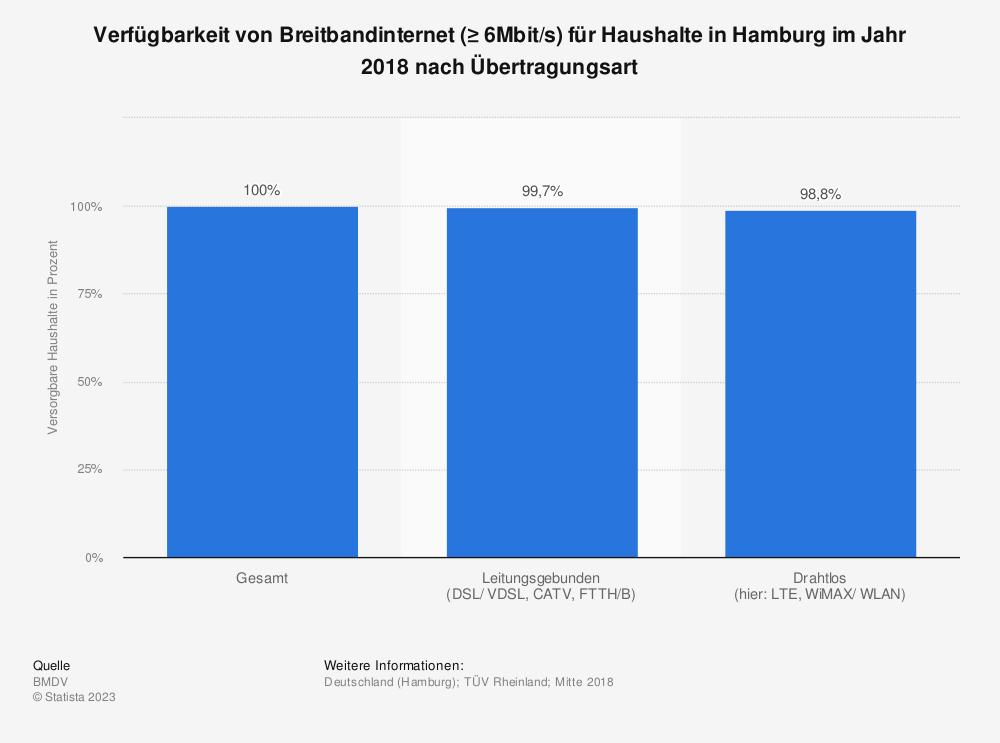 Statistik: Verfügbarkeit von Breitbandinternet (≥ 6Mbit/s) für Haushalte in Hamburg im Jahr 2018 nach Übertragungsart   Statista