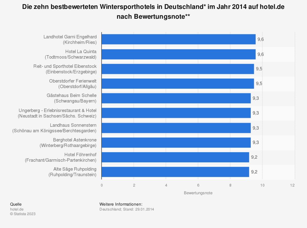 Statistik: Die zehn bestbewerteten Wintersporthotels in Deutschland* im Jahr 2014 auf hotel.de nach Bewertungsnote** | Statista