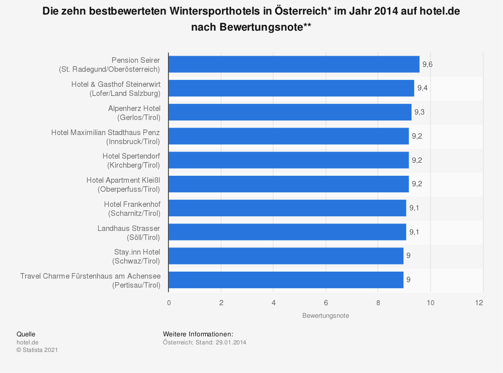 Statistik: Die zehn bestbewerteten Wintersporthotels in Österreich* im Jahr 2014 auf hotel.de nach Bewertungsnote** | Statista