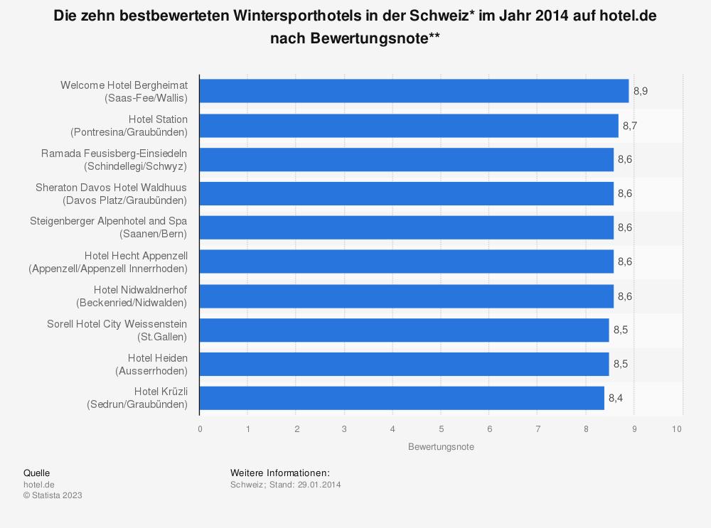 Statistik: Die zehn bestbewerteten Wintersporthotels in der Schweiz* im Jahr 2014 auf hotel.de nach Bewertungsnote** | Statista