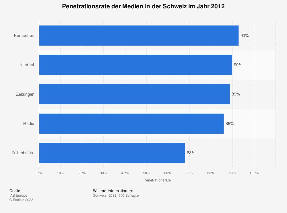 Statistik: Penetrationsrate der Medien in der Schweiz im Jahr 2012 | Statista