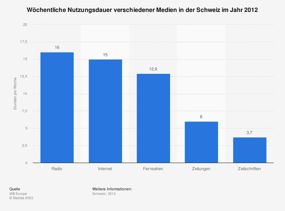 Statistik: Wöchentliche Nutzungsdauer verschiedener Medien in der Schweiz im Jahr 2012 | Statista