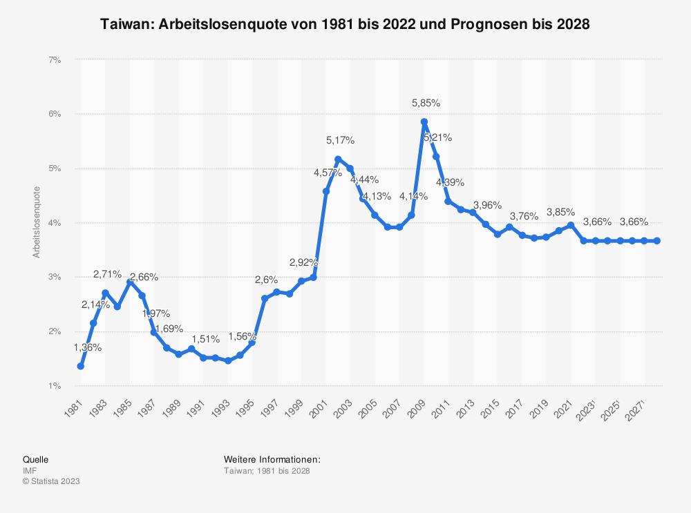 Statistik: Taiwan: Arbeitslosenquote von 1980 bis 2018 und Prognosen bis 2024 | Statista