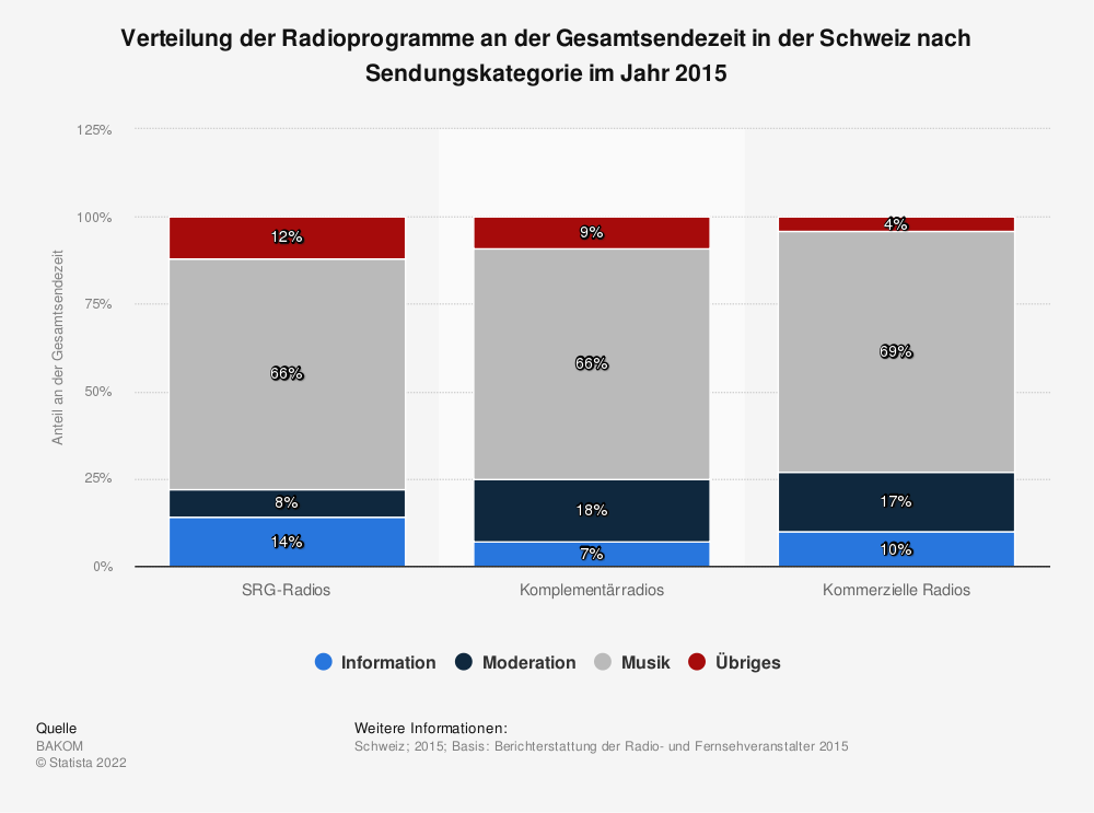 Statistik: Verteilung der Radioprogramme an der Gesamtsendezeit in der Schweiz nach Sendungskategorie im Jahr 2015 | Statista