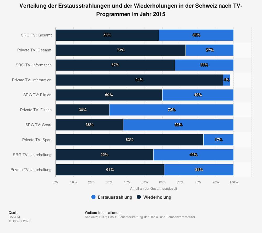 Statistik: Verteilung der Erstausstrahlungen und der Wiederholungen in der Schweiz nach TV-Programmen im Jahr 2015 | Statista