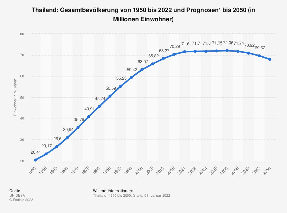 Statistik: Thailand: Gesamtbevölkerung von 1980 bis 2018 und Prognosen bis 2024 (in Millionen Einwohner) | Statista