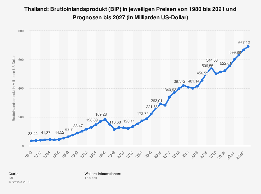 Statistik: Thailand: Bruttoinlandsprodukt (BIP) in jeweiligen Preisen von 1980 bis 2018 und Prognosen bis 2024 (in Milliarden US-Dollar) | Statista