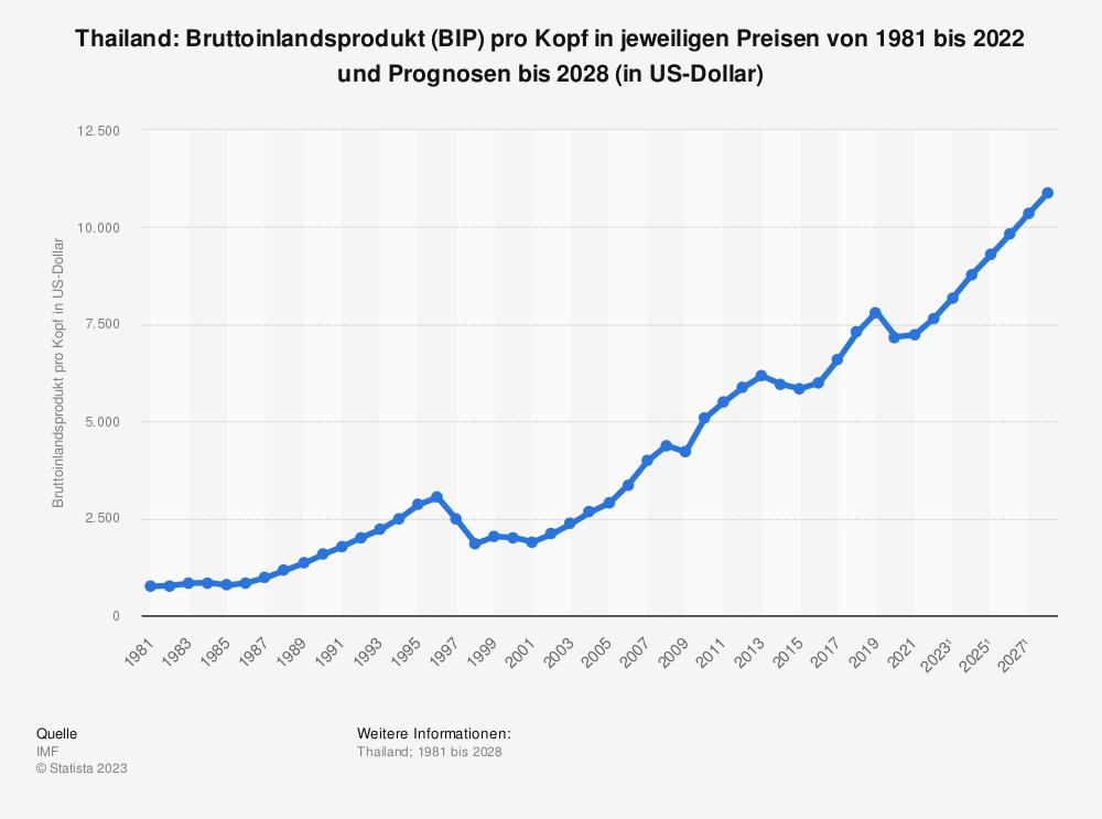 Statistik: Thailand: Bruttoinlandsprodukt (BIP) pro Kopf in jeweiligen Preisen von 2008 bis 2018 (in US-Dollar) | Statista