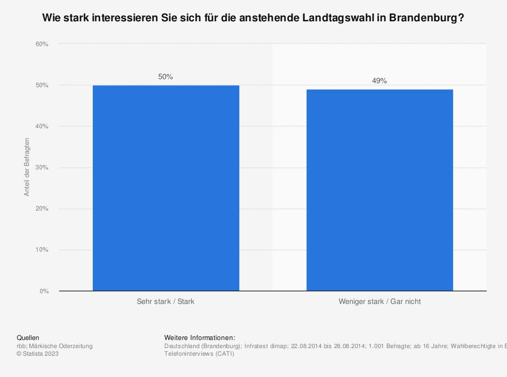 Statistik: Wie stark interessieren Sie sich für die anstehende Landtagswahl in Brandenburg? | Statista