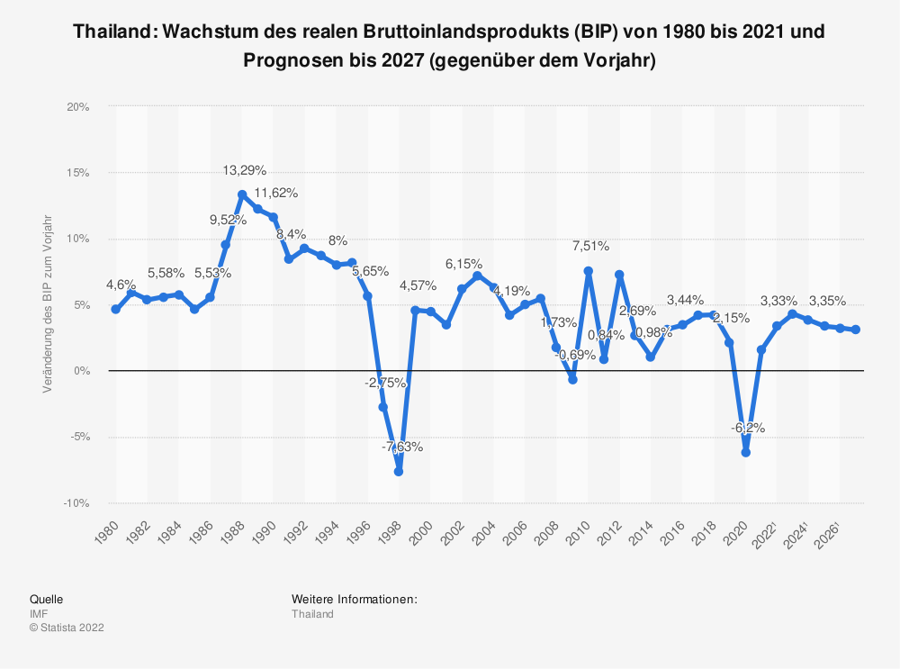 Statistik: Thailand: Wachstum des realen Bruttoinlandsprodukts (BIP) von 1980 bis 2018 und Prognosen bis 2021 (gegenüber dem Vorjahr) | Statista