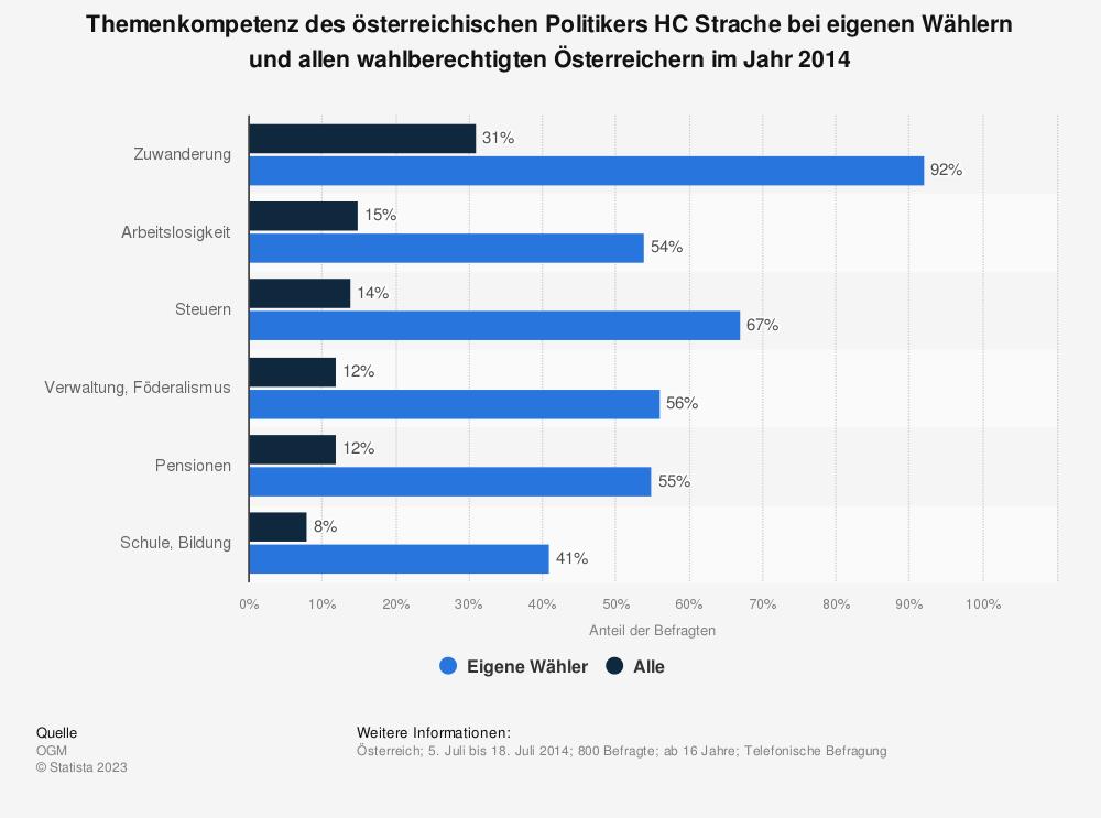 Statistik: Themenkompetenz des österreichischen Politikers HC Strache bei eigenen Wählern und allen wahlberechtigten Österreichern im Jahr 2014 | Statista