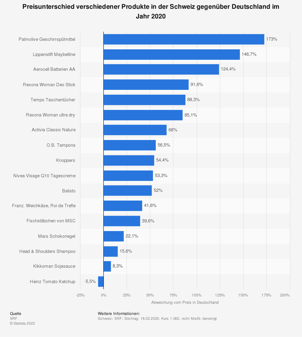 Statistik: Preisunterschied verschiedener Produkte in der Schweiz gegenüber Deutschland im Jahr 2020 | Statista