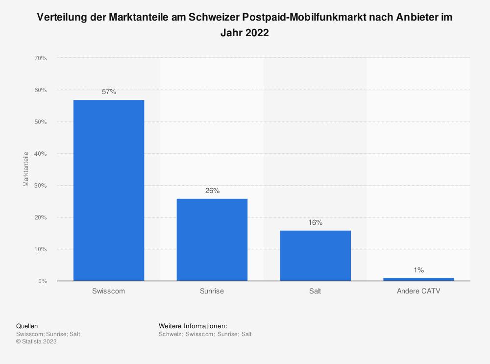 Statistik: Verteilung der Marktanteile am Schweizer Mobilfunkmarkt nach Bezahlart im Jahr 2019 | Statista