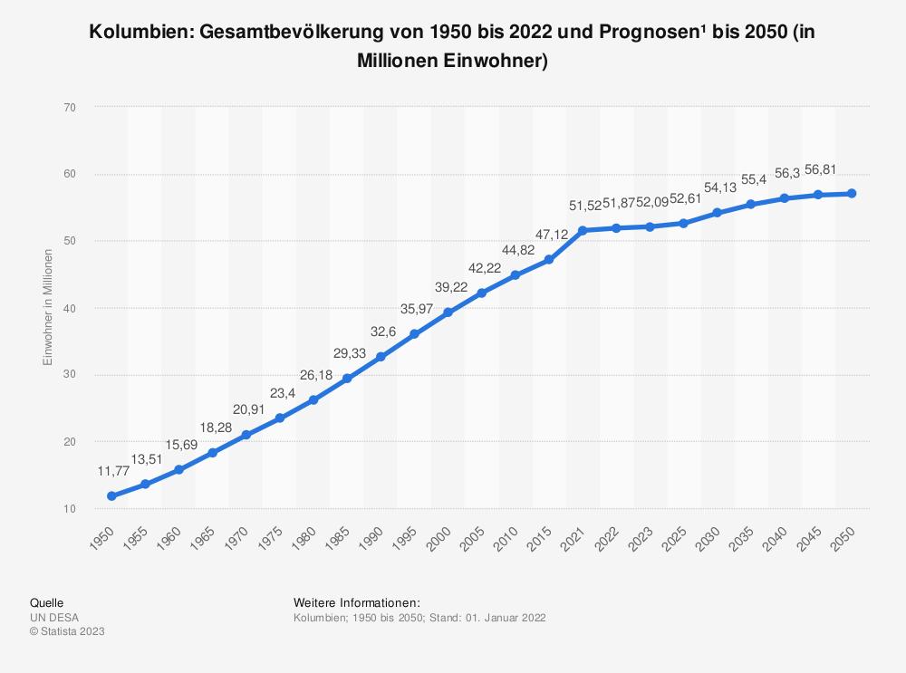 Statistik: Kolumbien: Gesamtbevölkerung von 2008 bis 2018 (in Millionen Einwohner) | Statista