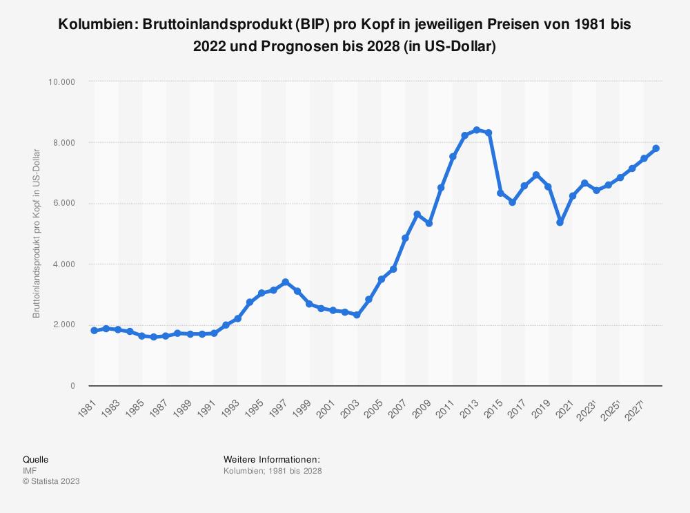 Statistik: Kolumbien: Bruttoinlandsprodukt (BIP) pro Kopf in jeweiligen Preisen von 2008 bis 2018 (in US-Dollar) | Statista