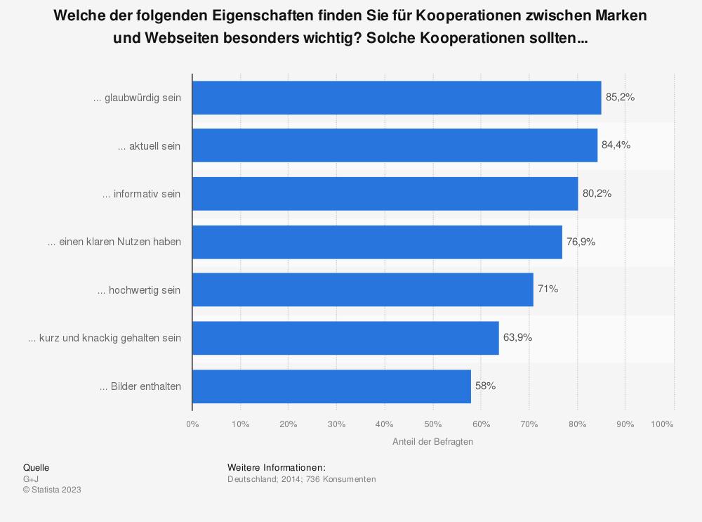 Statistik: Welche der folgenden Eigenschaften finden Sie für Kooperationen zwischen Marken und Webseiten besonders wichtig? Solche Kooperationen sollten... | Statista