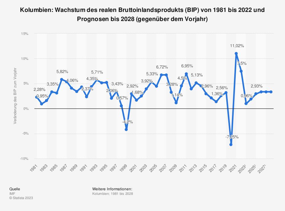 Statistik: Kolumbien: Wachstum des realen Bruttoinlandsprodukts (BIP) von 1980 bis 2019 und Prognosen bis 2021 (gegenüber dem Vorjahr) | Statista