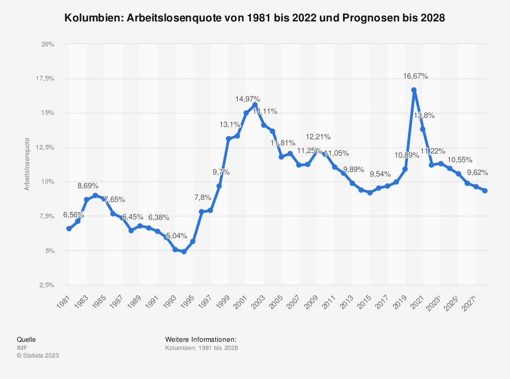 Statistik: Kolumbien: Arbeitslosenquote von 2008 bis 2018 | Statista
