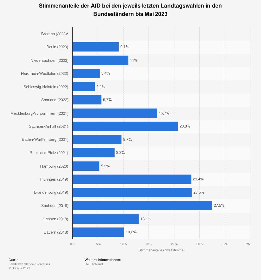 Statistik: Stimmenanteile der AfD bei den jeweils letzten Landtagswahlen in den Bundesländern bis Oktober 2019 | Statista